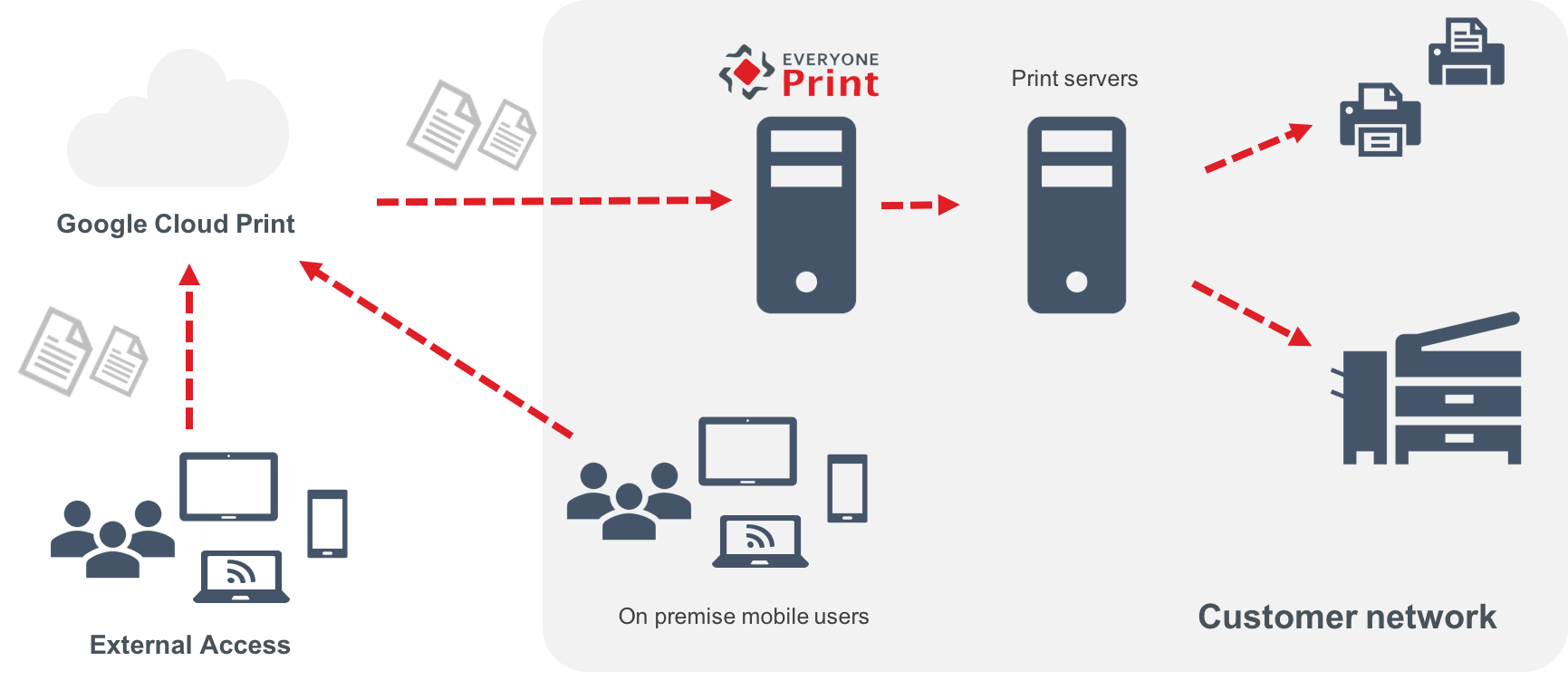 EveryonePrint et Google Cloud Print