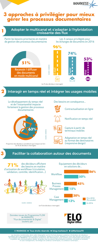 Infographie Markess ELO - processus documentaires